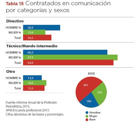 Contratados en comunicación. Informe Profesión Periodística APM.